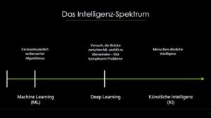Intelligenzspektrum